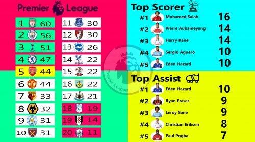 Prediksi Bola Liga Inggris EPL Matchweek 24