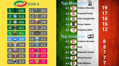 Prediksibo : Prediksi Bola Liga Italia Giornata ke 25